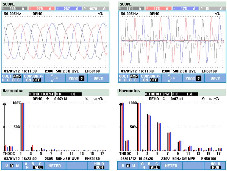 Az áram változása a terhelés lineárisról nemlíneárisra változtatásával